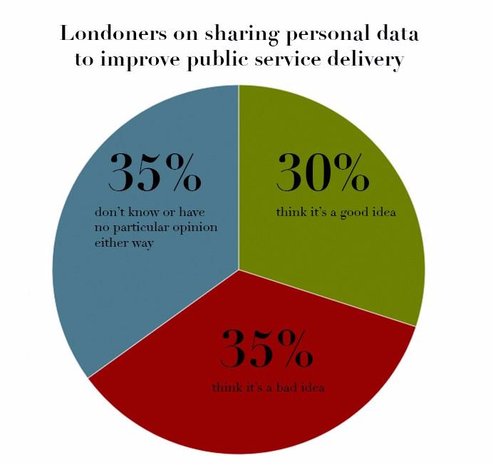 London smart city news (Val)